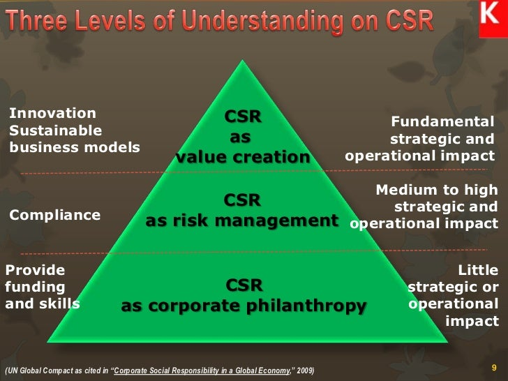 an organisations corporate social responsibility policies including business ethics and their impact In 1970, the economist and nobel laureate milton friedman published an article in the new york times magazine titled, the social responsibility of business is to increase its profits in the article, he referred to corporate social responsibility (csr) programs as hypocritical window.
