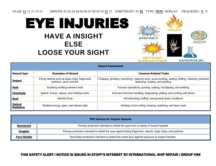Safety Alert On Eye Injury