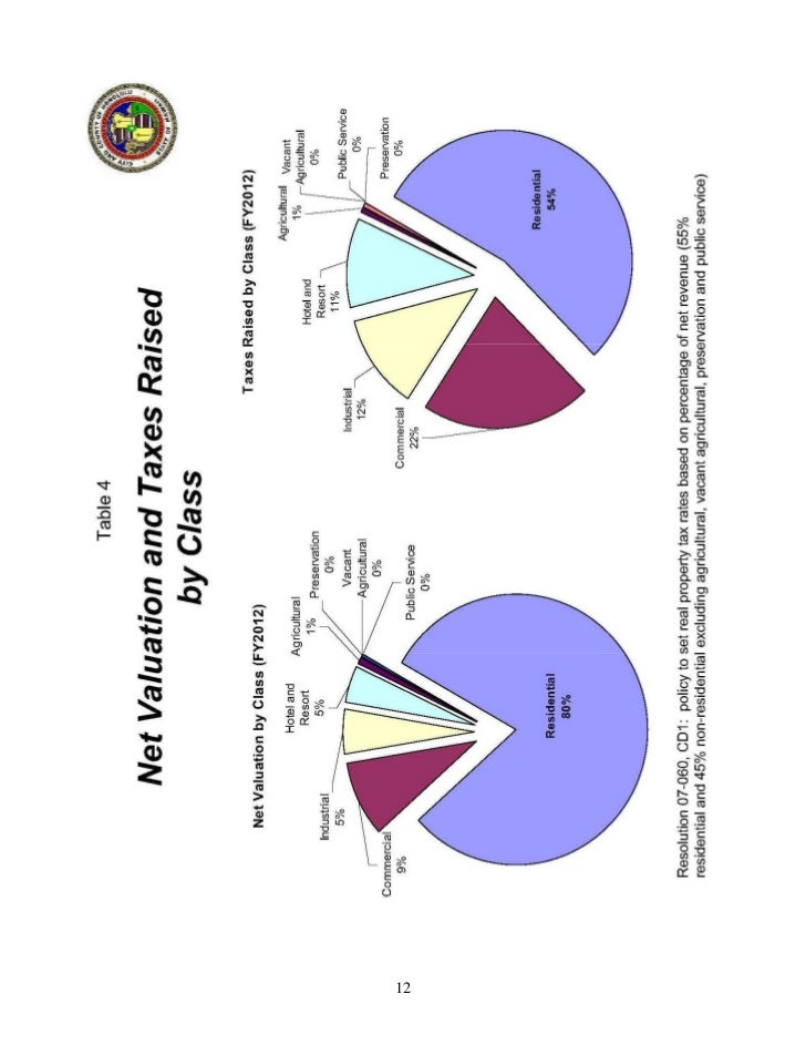 City And County Of Hawaii Real Property Tax