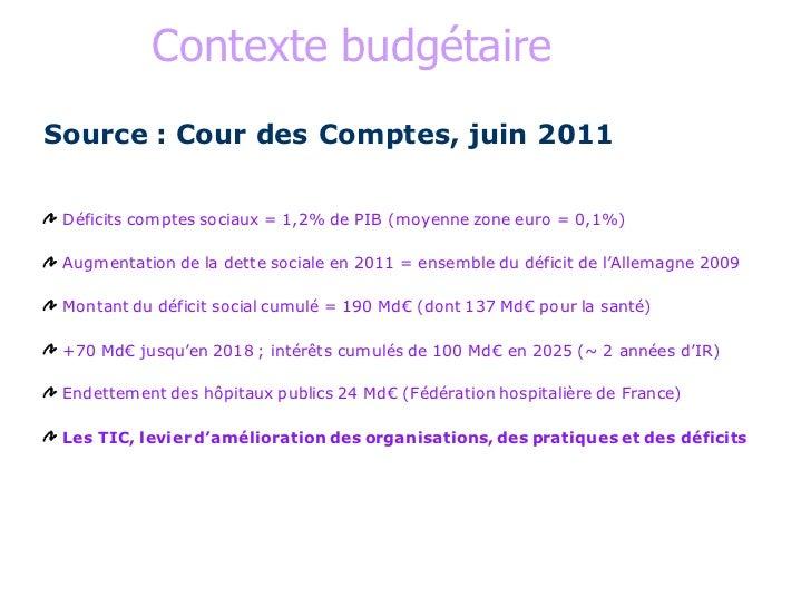 Contexte budgétaireSource : Cour des Comptes, juin 2011 Déficits comptes sociaux = 1,2% de PIB (moyenne zone euro = 0,1%) ...