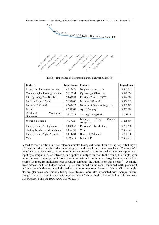 International Journal of Data Mining & Knowledge Management Process (IJDKP) Vol.11, No.1, January 2021 9 Table 7: Importan...