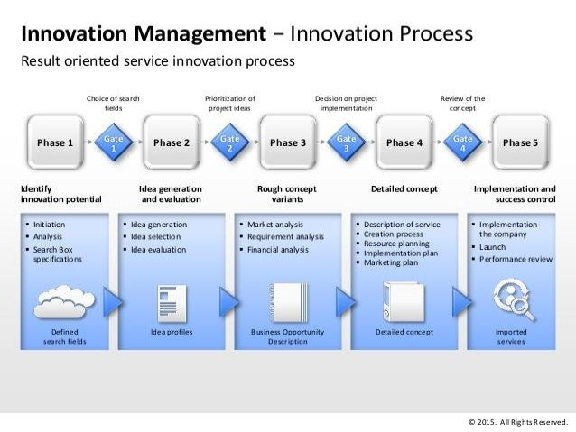 Technology Management Image: Corporate Innovation Strategy