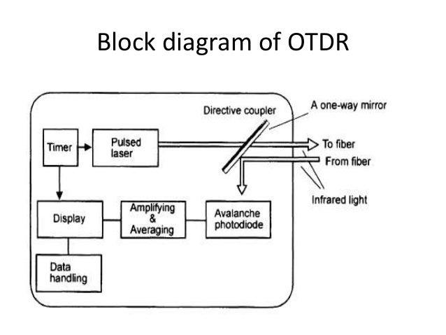 Optical Time Domain Reflector