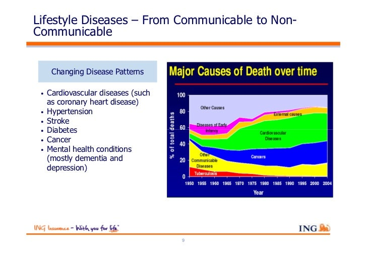 Lifestyle Diseases – From Communicable to Non-Communicable      Changing Disease Patterns •   Cardiovascular diseases (suc...