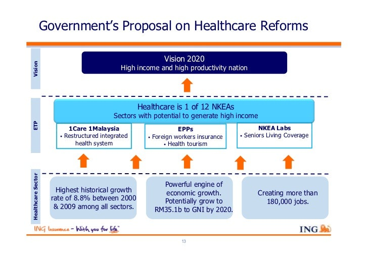 Government's Proposal on Healthcare Reforms                                                                Vision 2020Visi...