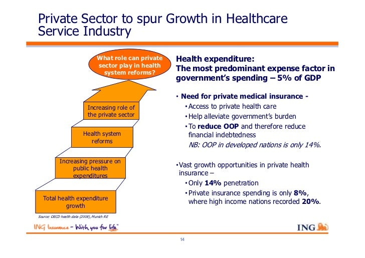 Private Sector to spur Growth in HealthcareService Industry                                   What role can private   Heal...