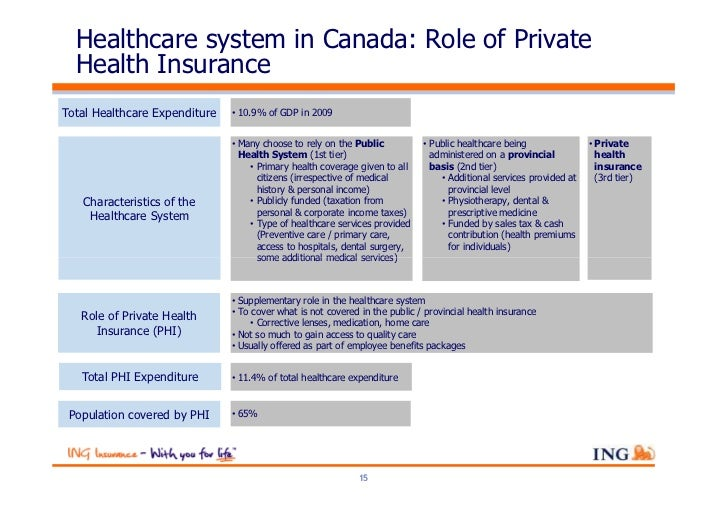 Healthcare system in Canada: Role of Private  Health InsuranceTotal Healthcare Expenditure   • 10.9% of GDP in 2009       ...