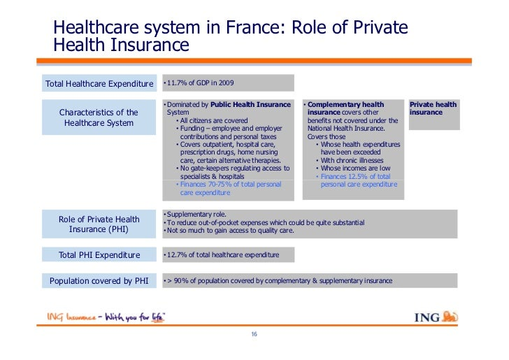 Healthcare system in France: Role of Private  Health InsuranceTotal Healthcare Expenditure   • 11.7% of GDP in 2009       ...
