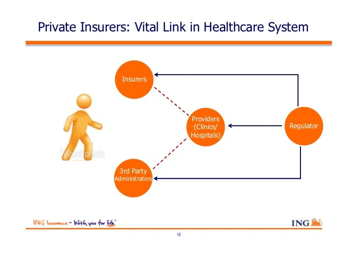 Private Insurers: Vital Link in Healthcare System               Insurers                                   Providers      ...