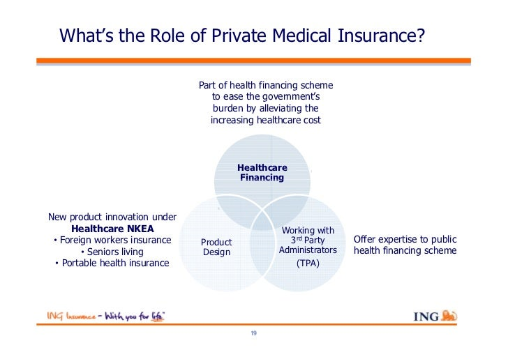 What's the Role of Private Medical Insurance?                                Part of health financing scheme              ...