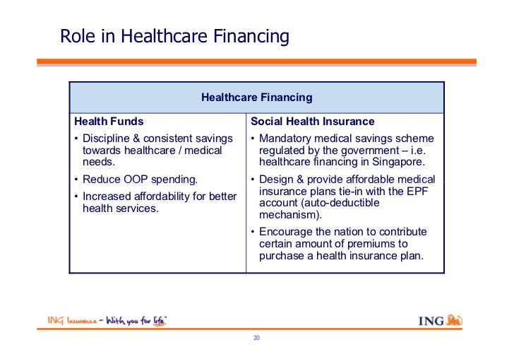 Role in Healthcare Financing                             Healthcare Financing Health Funds                           Socia...