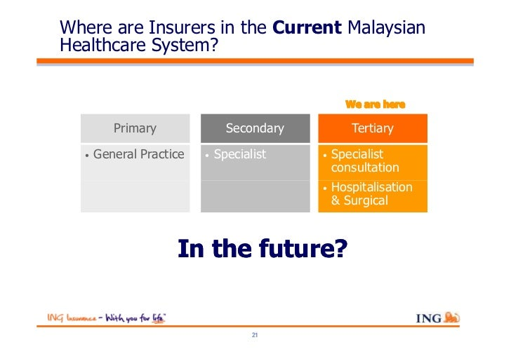 Where are Insurers in the Current MalaysianHealthcare System?         Primary               Secondary          Tertiary  •...