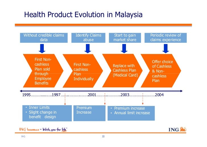 Health Product Evolution in Malaysia Without credible claims      Identify Claims            Start to gain           Perio...