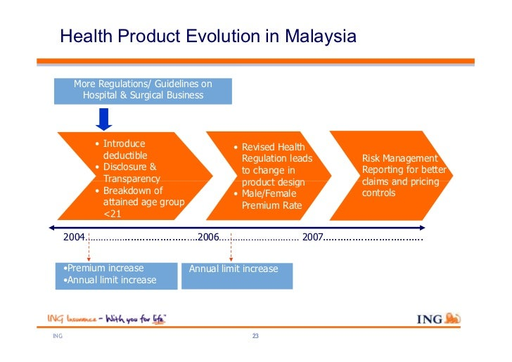 Health Product Evolution in Malaysia        More Regulations/ Guidelines on         Hospital & Surgical Business          ...