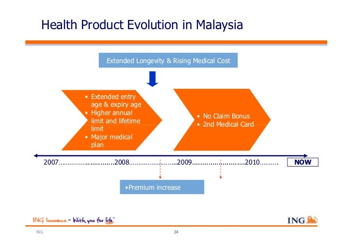 Health Product Evolution in Malaysia                          Extended Longevity & Rising Medical Cost                   •...