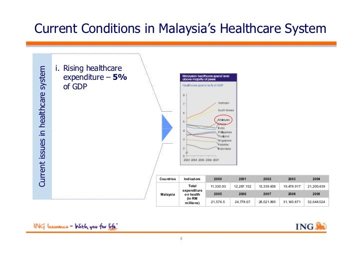 healthcare system in malaysia Malaysia's universal healthcare system is paid for through taxation the  malaysian citizens pay a percentage in taxes, which is redirected to the health  care.