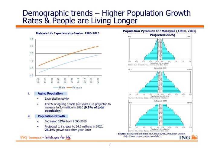 Demographic trends – Higher Population GrowthRates & People are Living Longer                                             ...