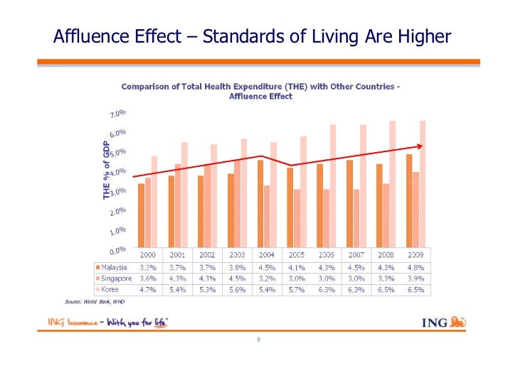 Affluence Effect – Standards of Living Are Higher Source: World Bank, WHO                           8
