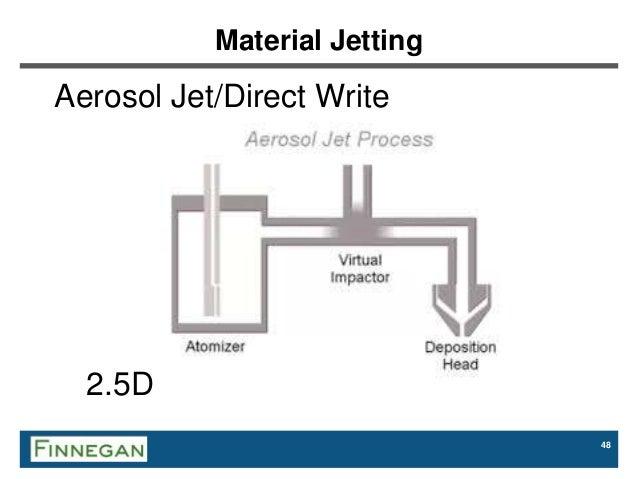 Optomec Additive Manufacturing Solutions: Aerosol Jet
