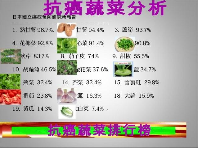 日本國立癌症預防研究所報告 ----------------------------------------------------------- 1. 熟甘薯 98.7%. 2. 生甘薯 94.4% 3. 蘆筍 93.7% 4. 花椰菜 92...