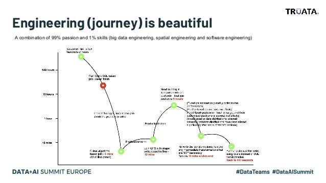 Engineering (journey) is beautiful A combination of 99% passion and 1% skills (big data engineering, spatial engineering a...