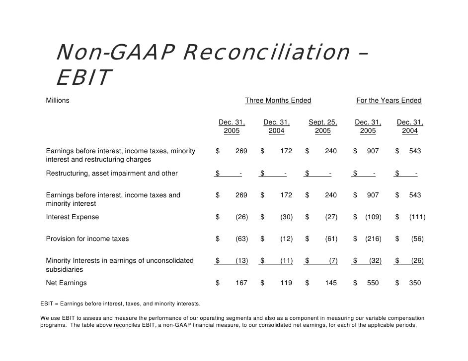 Non-GAAP Reconciliation –      EBIT   Millions                                                                   Three Mon...