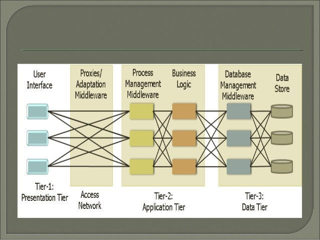 Architecture of mobile computing for Architecture 3 tiers