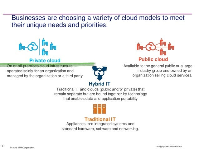 Powervc And Power Systems Cloud Trends