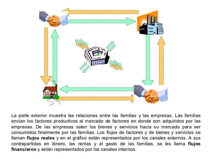 La parte exterior muestra las relaciones entre las familias y las empresas. Las familiasenvían los factores productivos al...
