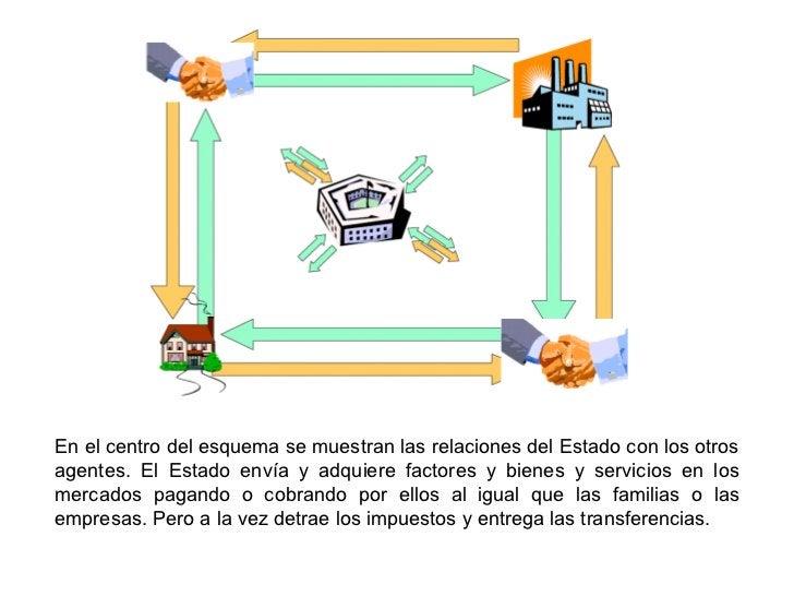 En el centro del esquema se muestran las relaciones del Estado con los otrosagentes. El Estado envía y adquiere factores y...