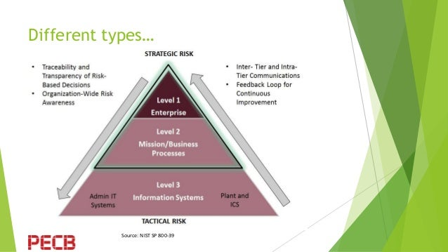 The Thin End Of The Wedge Information Security Risk