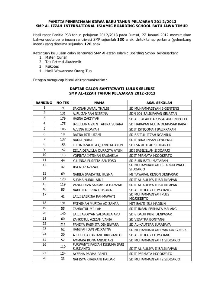 PANITIA PENERIMAAN SISWA BARU TAHUN PELAJARAN 201 2/2013 SMP AL IZZAH INTERNATIONAL ISLAMIC BOARDING SCHOOL BATU JAWA TIMU...