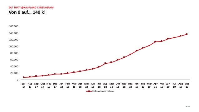 Von 0 auf… 140 k! n 22 EAT THAT! @KAUFLAND X INSTAGRAM 0 20.000 40.000 60.000 80.000 100.000 120.000 140.000 160.000 Jul 1...