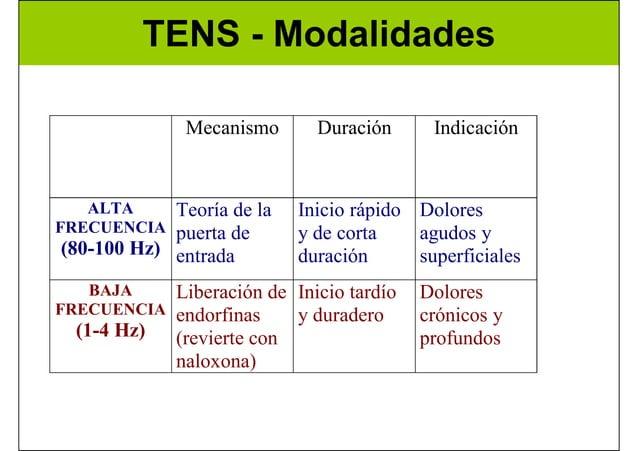 TENS - Modalidades Mecanismo Duración Indicación ALTA FRECUENCIA (80-100 Hz) Teoría de la puerta de entrada Inicio rápido ...