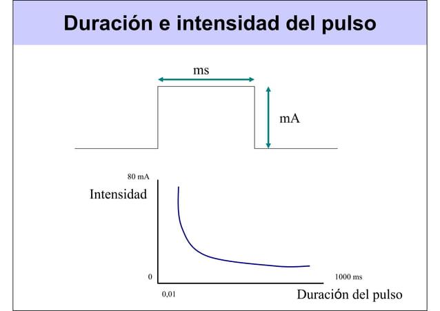 Duración e intensidad del pulso Intensidad Duración del pulso ms mA 80 mA 1000 ms0 0,01