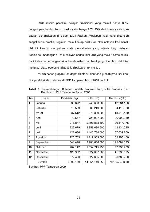 Hasil Manajemen Operasional Pelabuhan Perikanan Pantai Ppp Kabupat