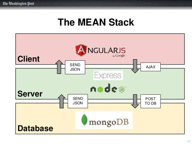starting from scratch with the mean stack