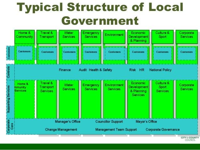 an examination of the structure of county government Structure the structure of local government varies from area to area in most of england, there are 2 tiers – county and district – with responsibility for council services split between them.
