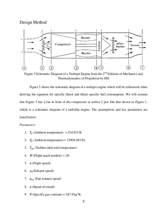 turbofan engine design report 5 design method figure 3 schematic diagram of a turbojet engine