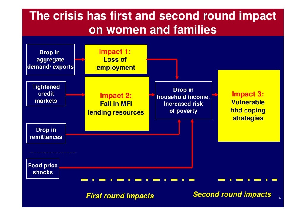 impact of the economic crisis on malaysia Impact of the global financial crisis on the volatility of the malaysian stock market  caused a huge impact on all financial  financial crisis malaysia had a .