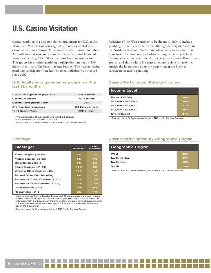 Harrahs survey of casino entertainment rpoints casino
