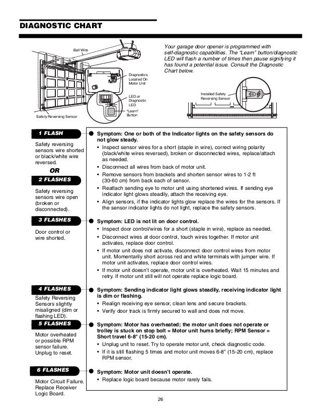 Garage Door Opener Safety Reversing Sensor Wiring Diagram - House ...