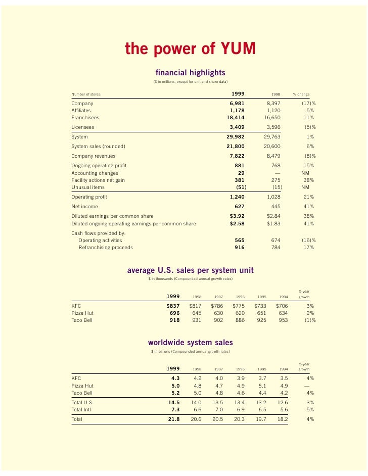 yum brands financial statement analysis Vison, mission and objectives for yum brands  dollars during this financial year which  yum does not have a clear value statement.