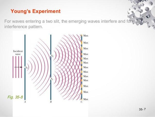 Interference Pattern Interesting Interference Pattern