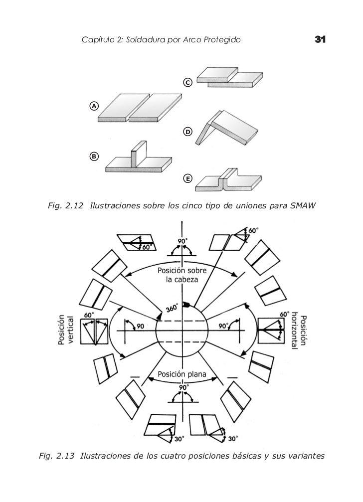 11520143 manual-de-soldadura-electrica-mig-y-tig
