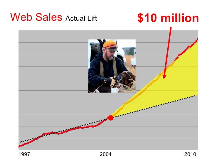 Web Sales   Actual Lift 1997  2004  2010 $10 million