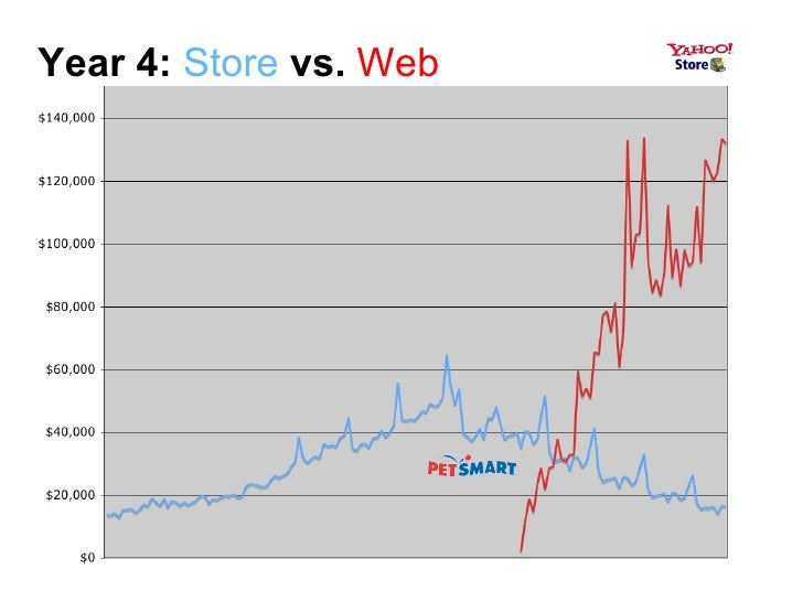 Year 4:   Store   vs.   Web