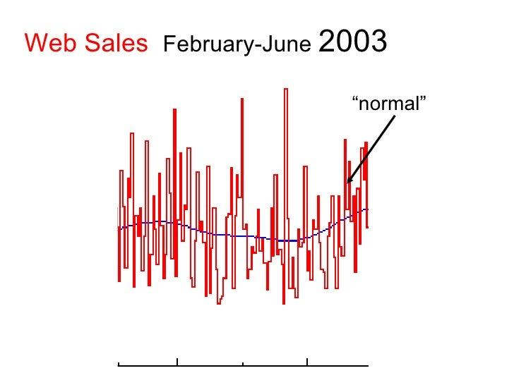 "Web Sales   February-June  2003 "" normal"""