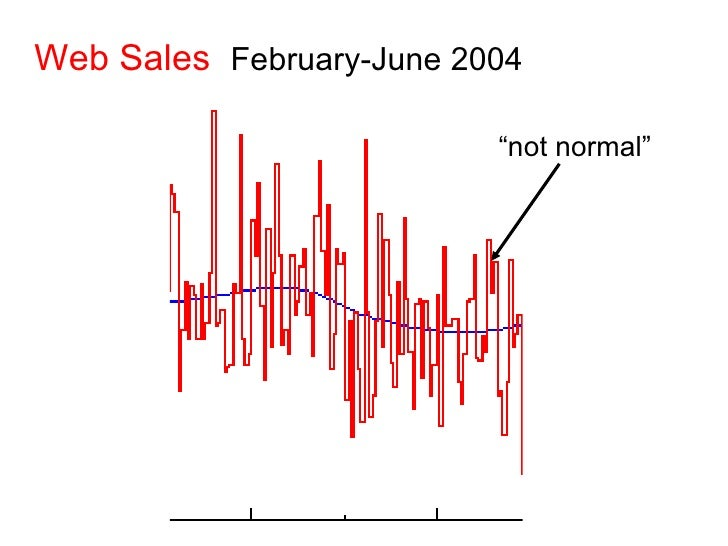 """Web Sales   February-June 2004 """" not normal"""""""