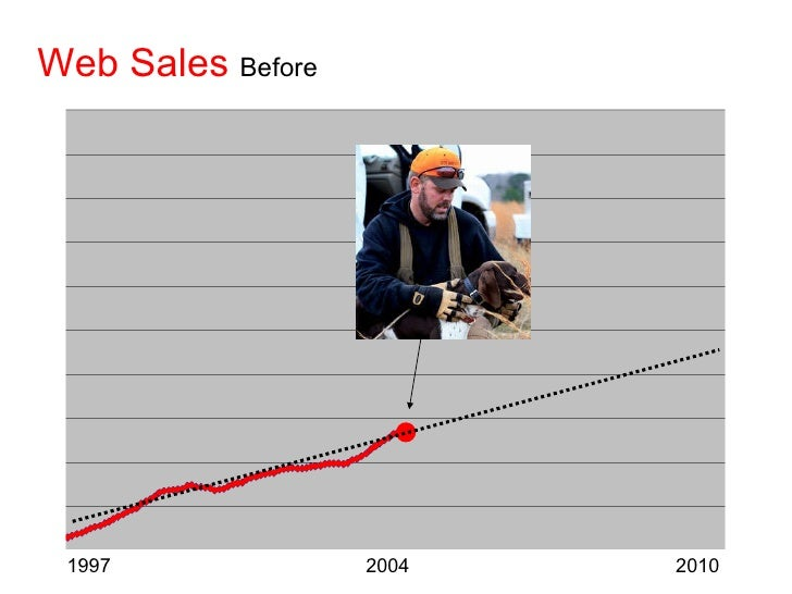 Web Sales   Before 1997  2004  2010